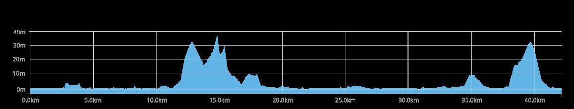 KM chart